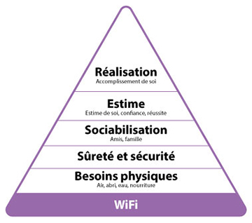 la pyramide du wifi