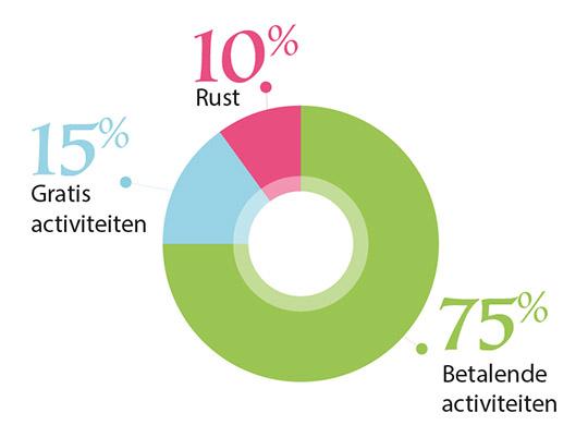 75% des vacanciers aiment participer à des activités payantes lors de leur séjour