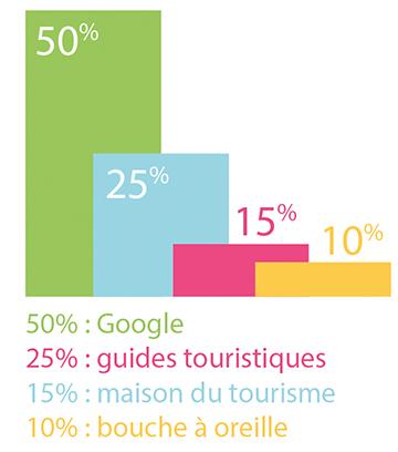La moitié des vacanciers se renseignent sur les activités via google